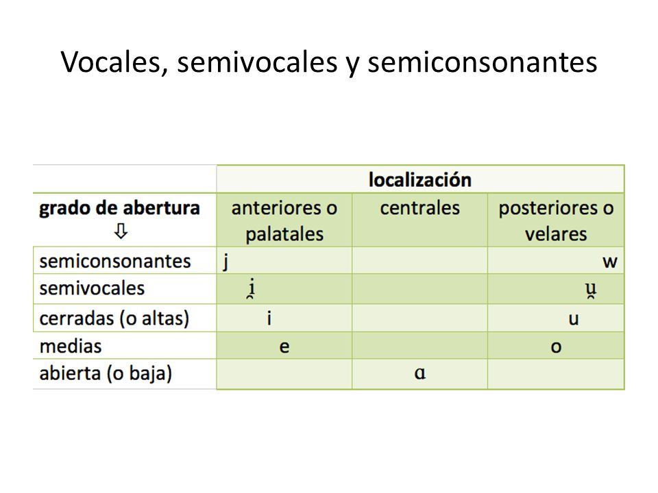 Vocales, semivocales y semiconsonantes