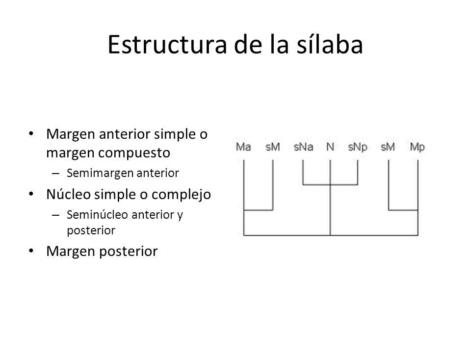 Estructura de la sílaba