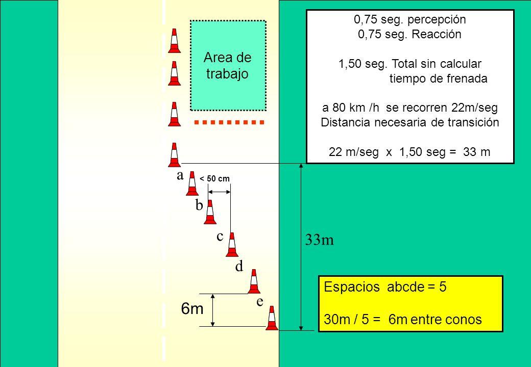 a b c 33m d e 6m Area de trabajo Espacios abcde = 5