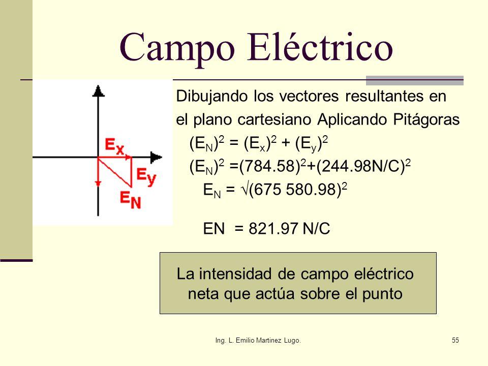 Campo Eléctrico Dibujando los vectores resultantes en
