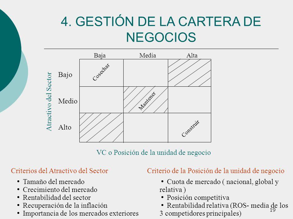 4. GESTIÓN DE LA CARTERA DE NEGOCIOS
