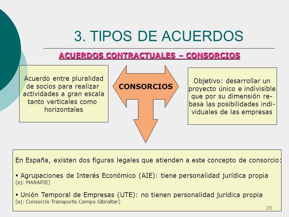 3. TIPOS DE ACUERDOS ACUERDOS CONTRACTUALES – CONSORCIOS CONSORCIOS