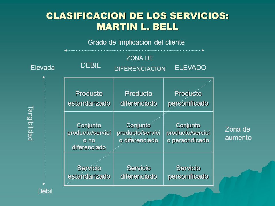 CLASIFICACION DE LOS SERVICIOS: MARTIN L. BELL