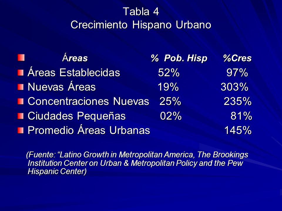 Tabla 4 Crecimiento Hispano Urbano