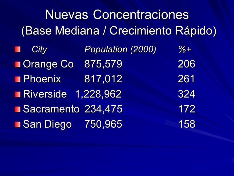 Nuevas Concentraciones (Base Mediana / Crecimiento Rápido)