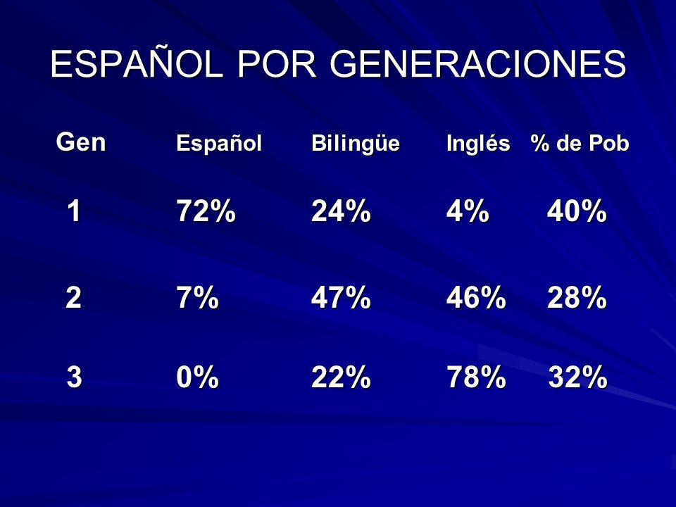 ESPAÑOL POR GENERACIONES