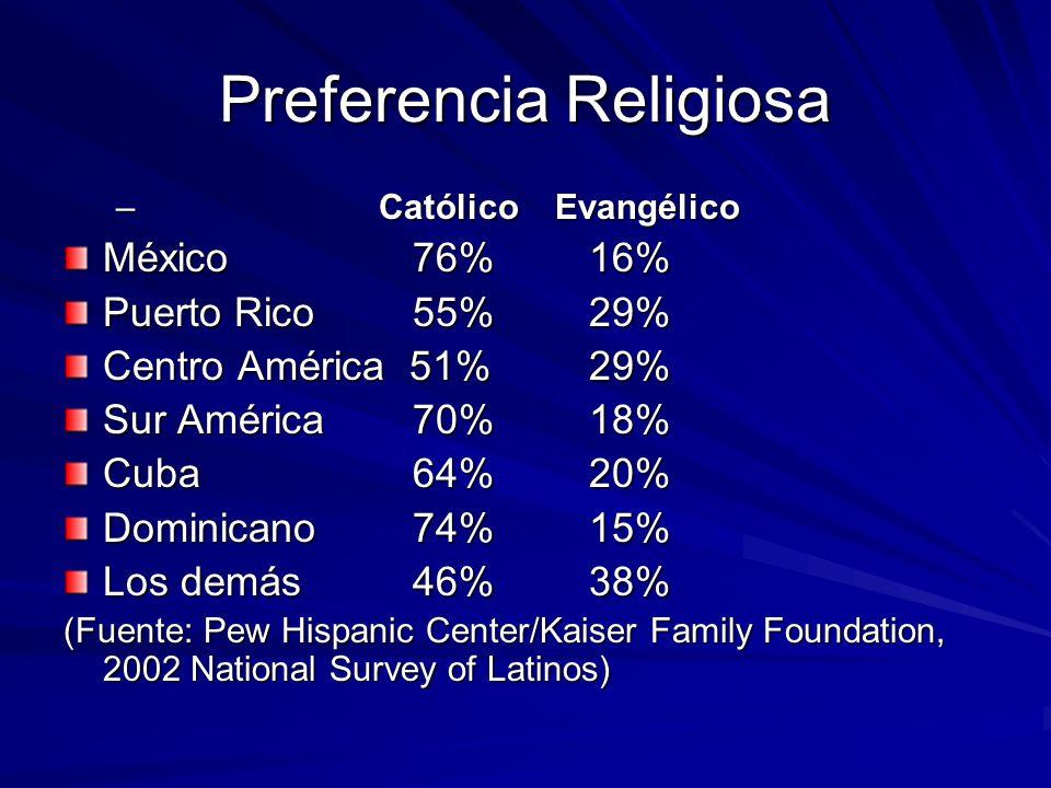 Preferencia Religiosa
