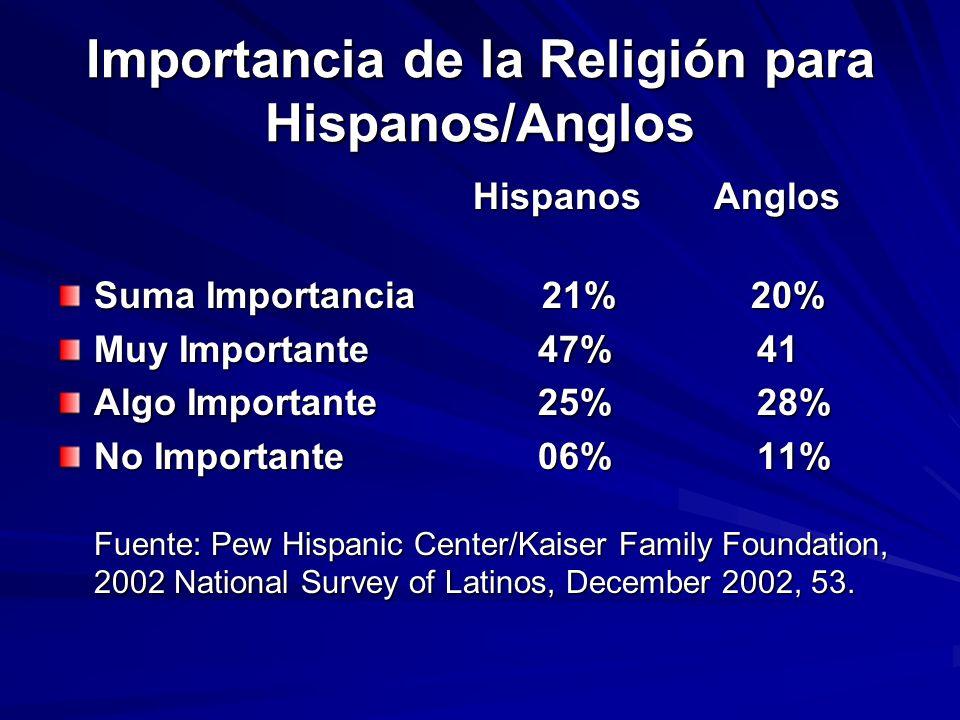 Importancia de la Religión para Hispanos/Anglos