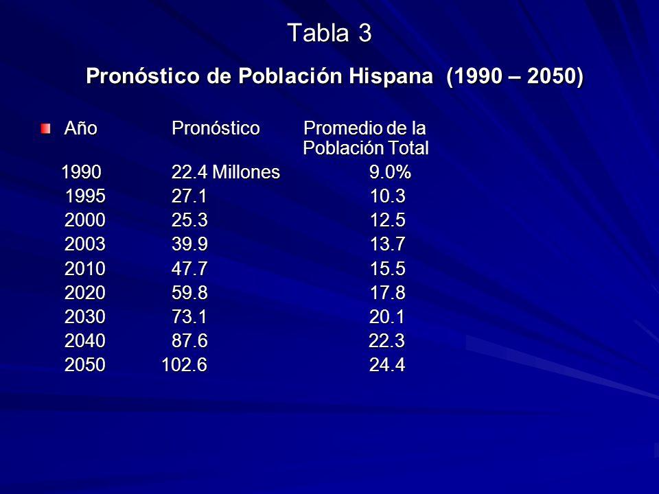 Tabla 3 Pronóstico de Población Hispana (1990 – 2050)