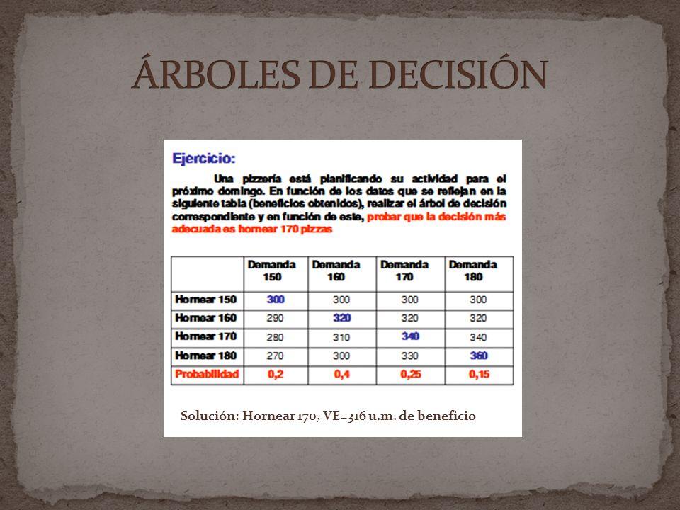 ÁRBOLES DE DECISIÓN Solución: Hornear 170, VE=316 u.m. de beneficio