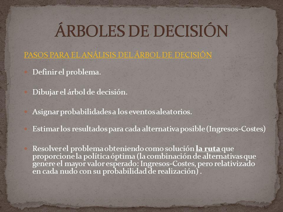 ÁRBOLES DE DECISIÓN PASOS PARA EL ANÁLISIS DEL ÁRBOL DE DECISIÓN