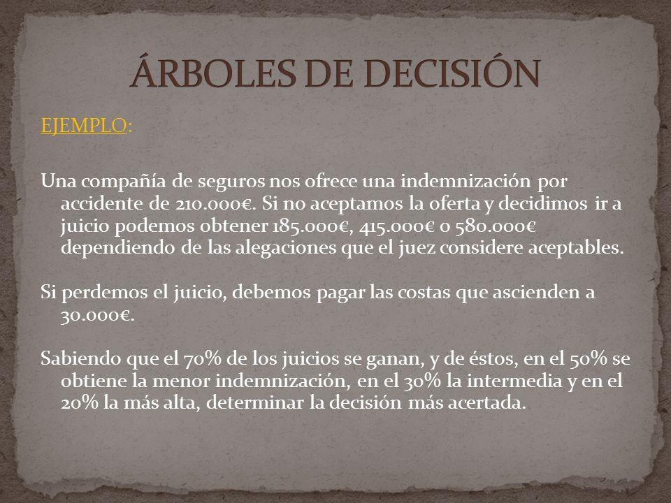 ÁRBOLES DE DECISIÓN EJEMPLO: