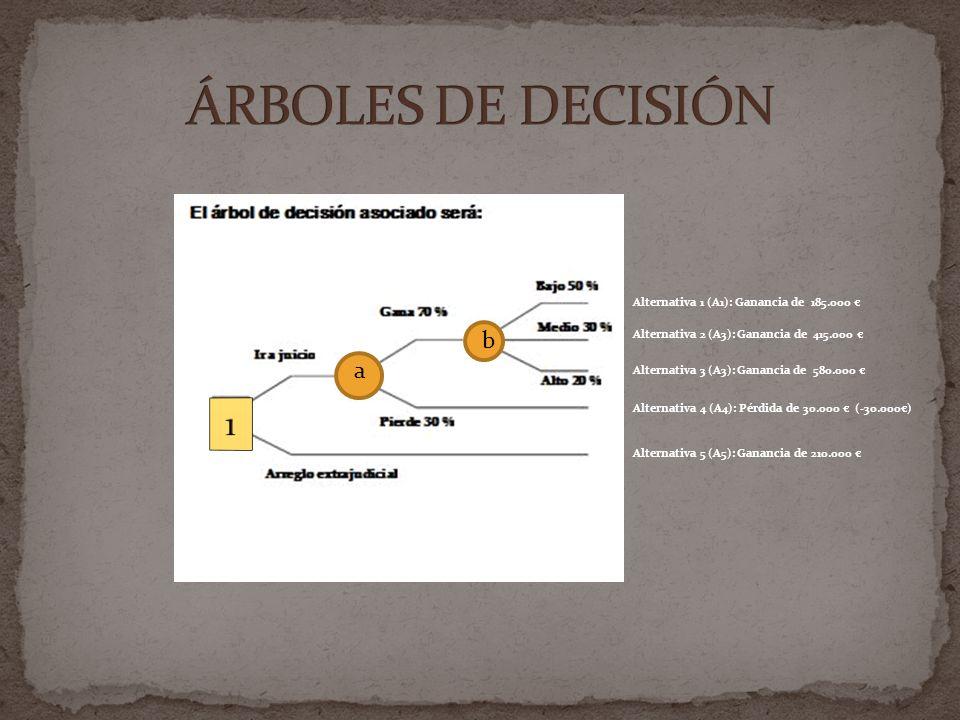 ÁRBOLES DE DECISIÓN 1 b a Alternativa 1 (A1): Ganancia de 185.000 €