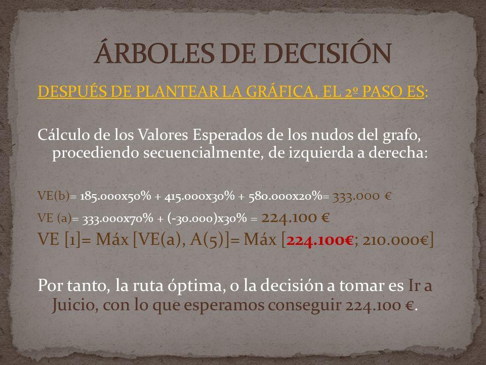 ÁRBOLES DE DECISIÓNDESPUÉS DE PLANTEAR LA GRÁFICA, EL 2º PASO ES: