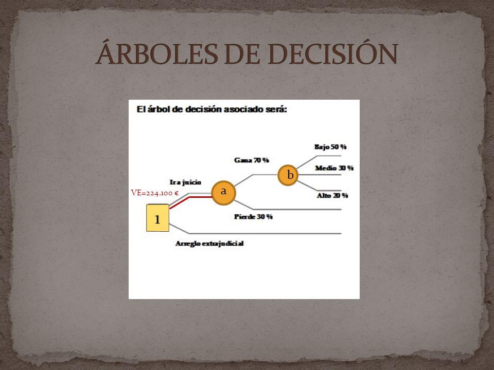 ÁRBOLES DE DECISIÓN b a VE=224.100 € 1