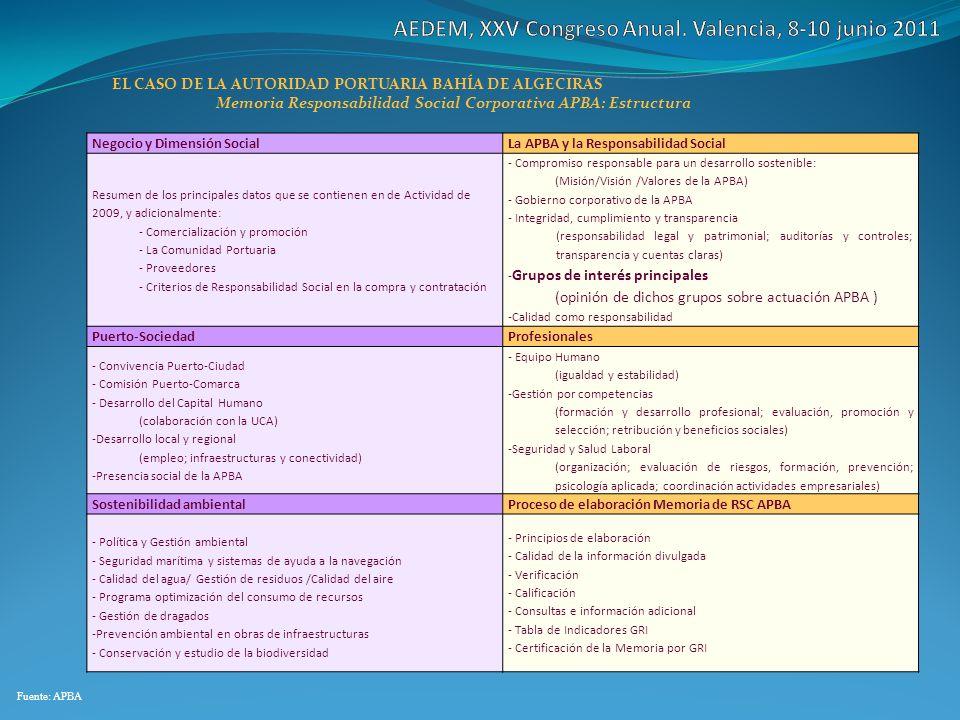 Memoria Responsabilidad Social Corporativa APBA: Estructura