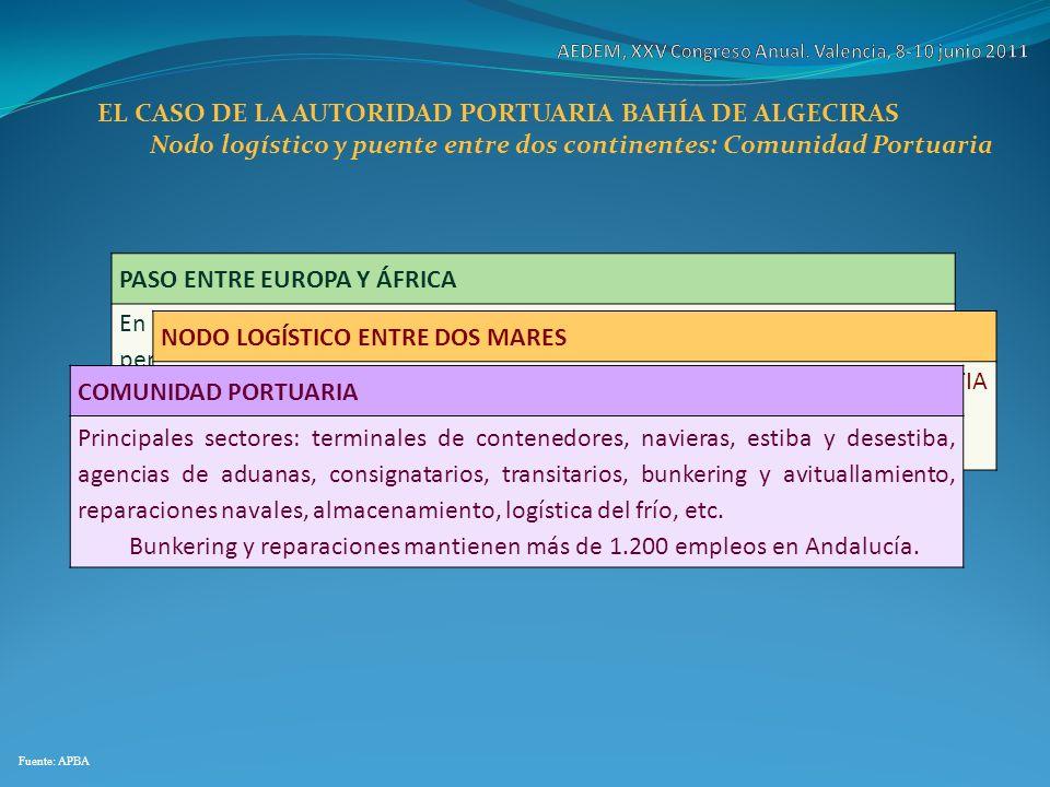 Nodo logístico y puente entre dos continentes: Comunidad Portuaria