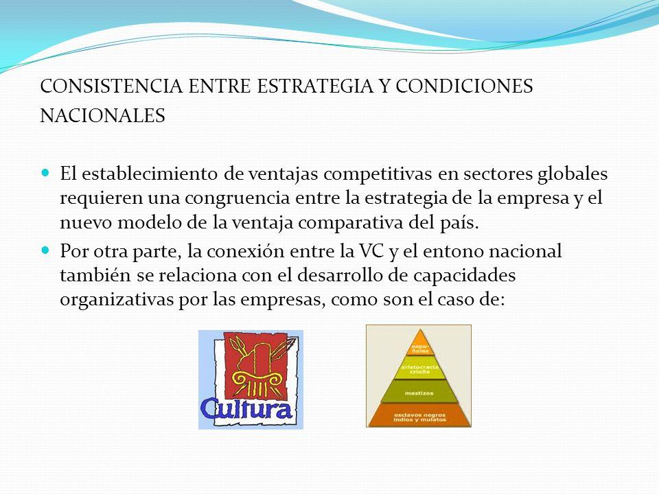 CONSISTENCIA ENTRE ESTRATEGIA Y CONDICIONES
