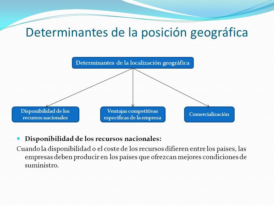 Determinantes de la posición geográfica