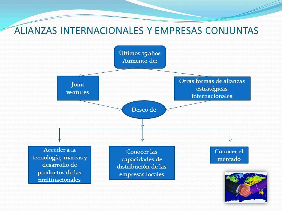 ALIANZAS INTERNACIONALES Y EMPRESAS CONJUNTAS
