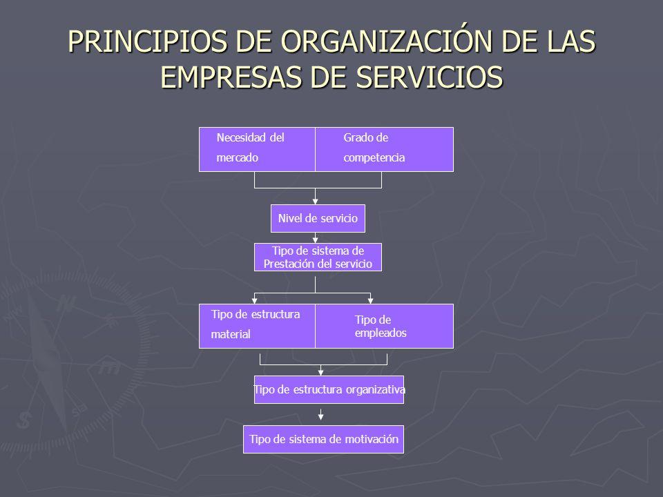 PRINCIPIOS DE ORGANIZACIÓN DE LAS EMPRESAS DE SERVICIOS