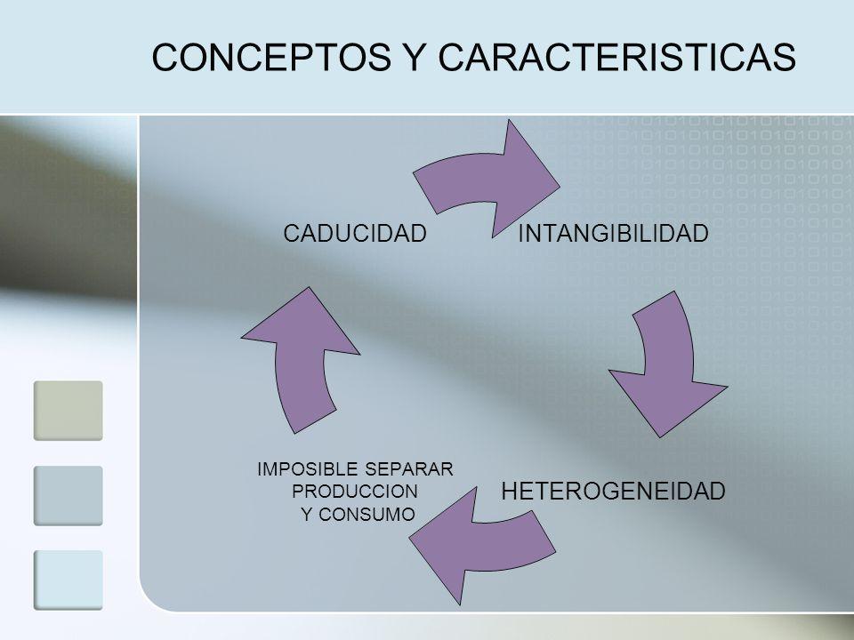 CONCEPTOS Y CARACTERISTICAS