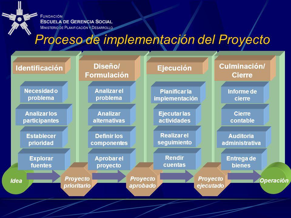 Proceso de implementación del Proyecto