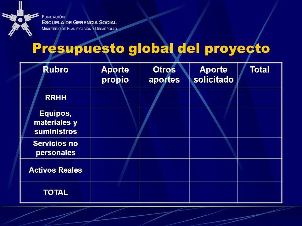 Presupuesto global del proyecto