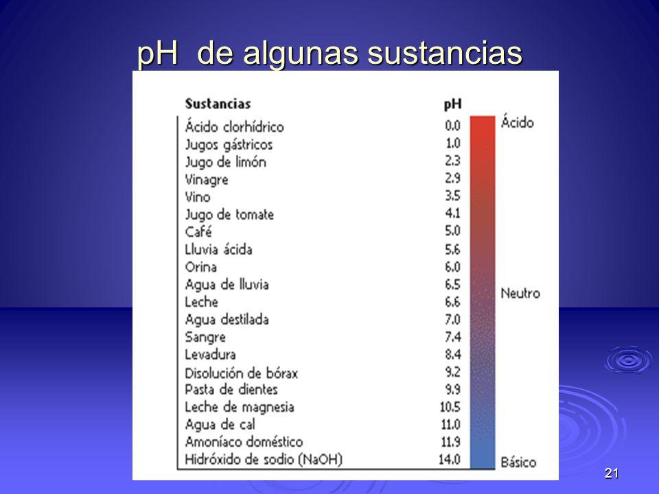 pH de algunas sustancias