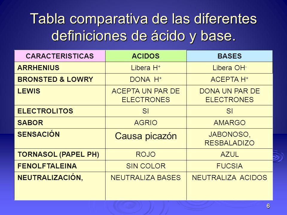 Tabla comparativa de las diferentes definiciones de ácido y base.