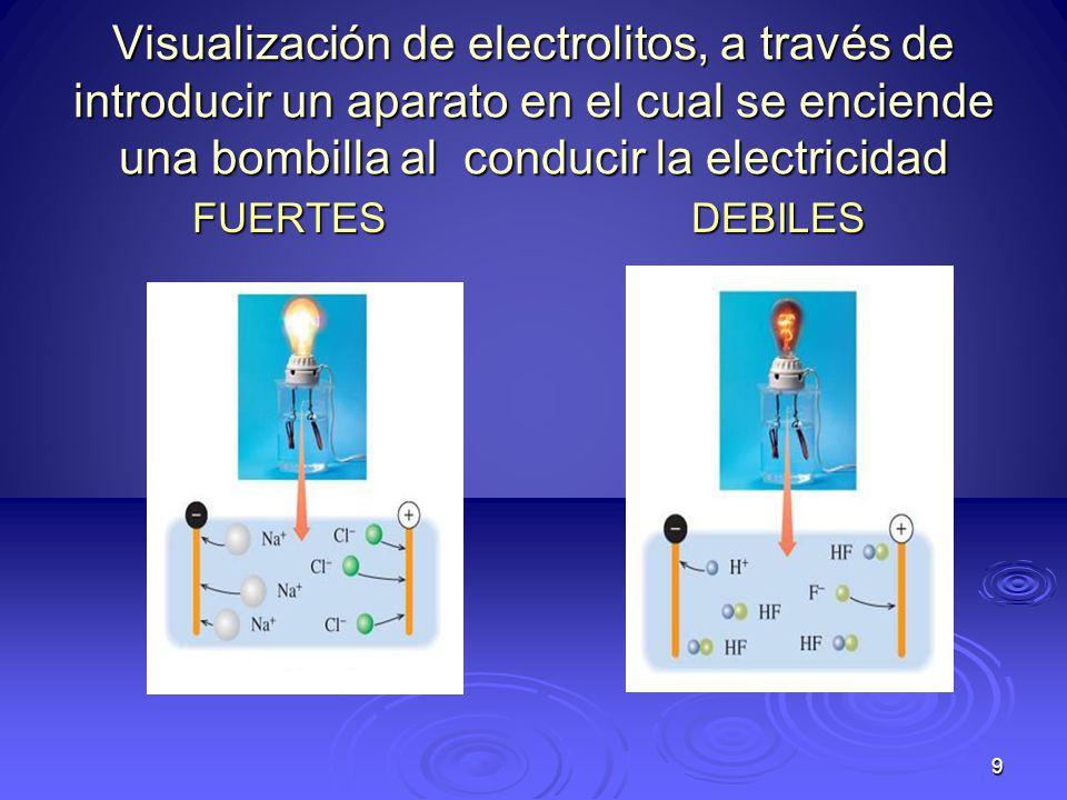 Visualización de electrolitos, a través de introducir un aparato en el cual se enciende una bombilla al conducir la electricidad