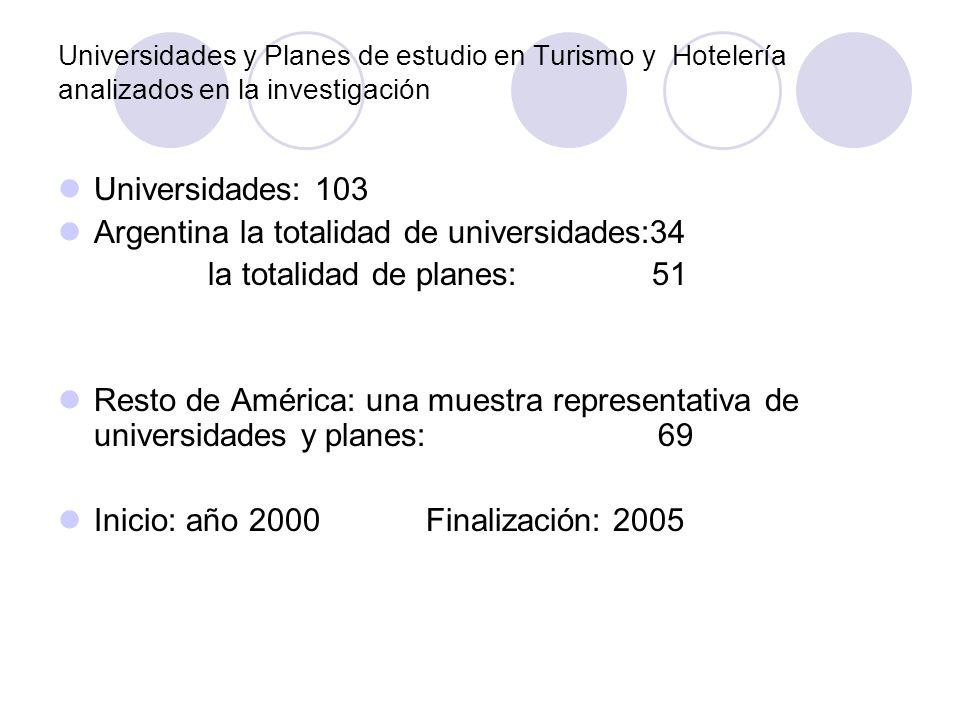 Argentina la totalidad de universidades:34 la totalidad de planes: 51
