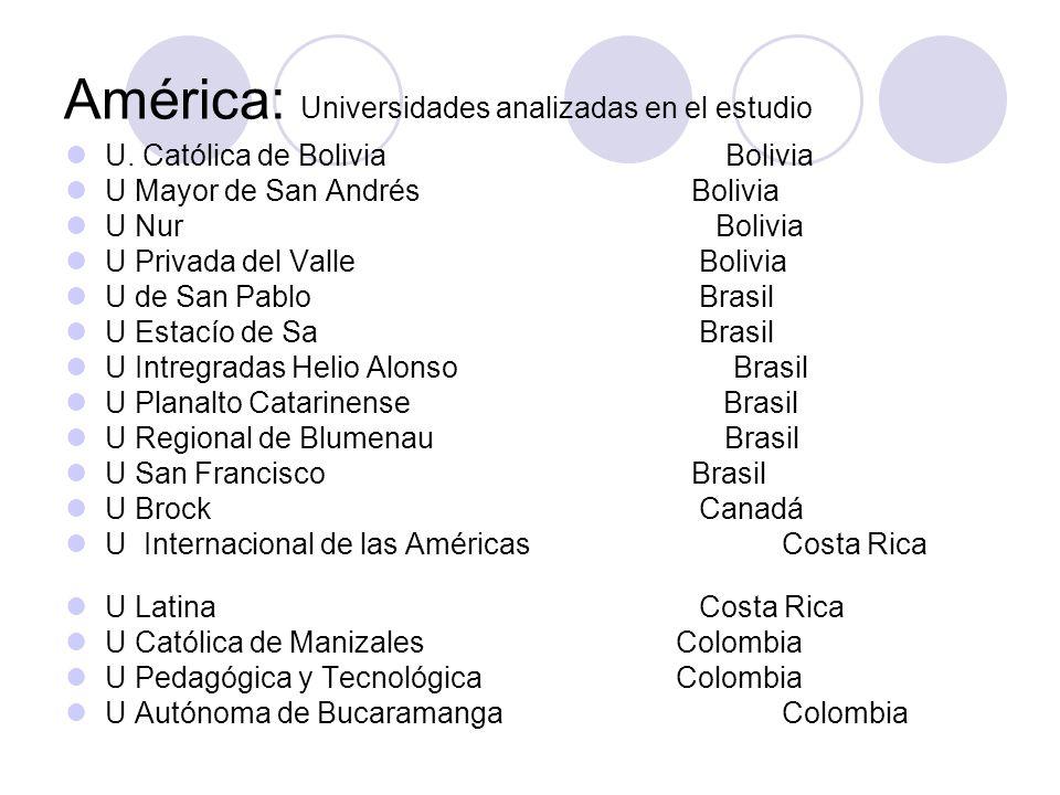 América: Universidades analizadas en el estudio