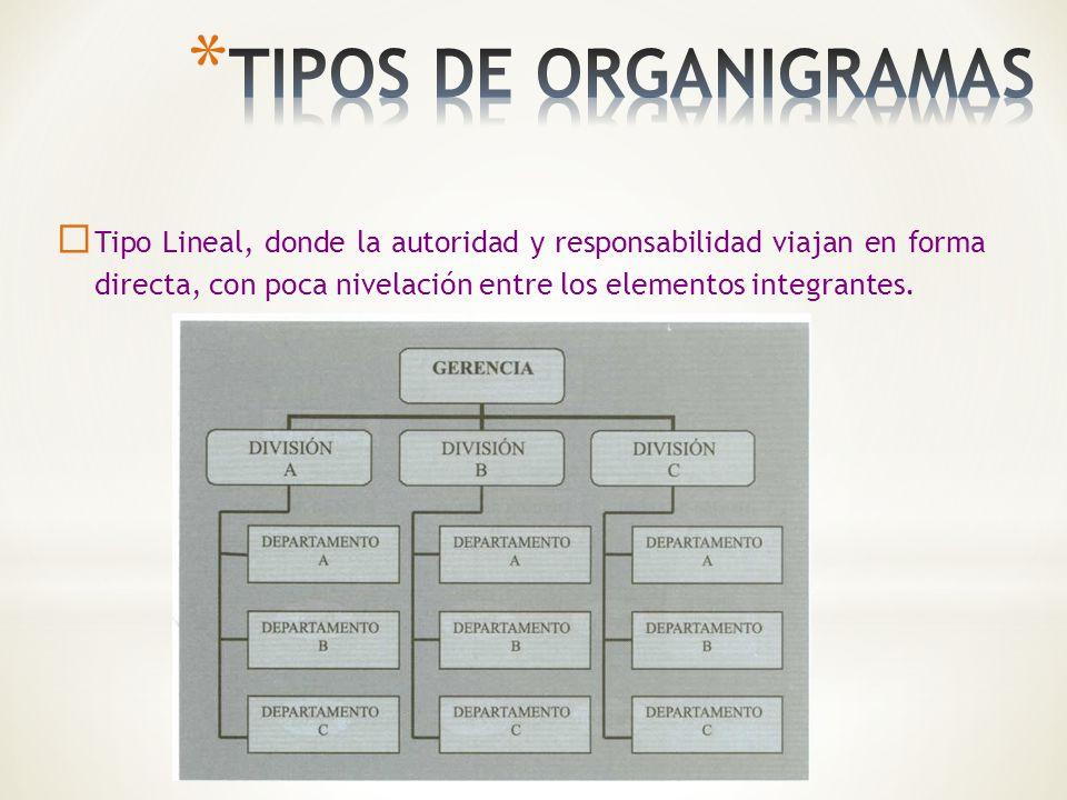 TIPOS DE ORGANIGRAMAS Tipo Lineal, donde la autoridad y responsabilidad viajan en forma directa, con poca nivelación entre los elementos integrantes.