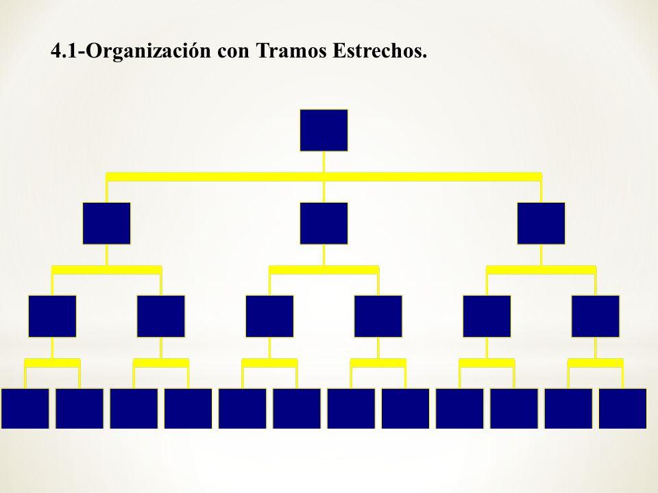 4.1-Organización con Tramos Estrechos.
