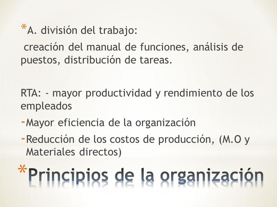 Principios de la organización