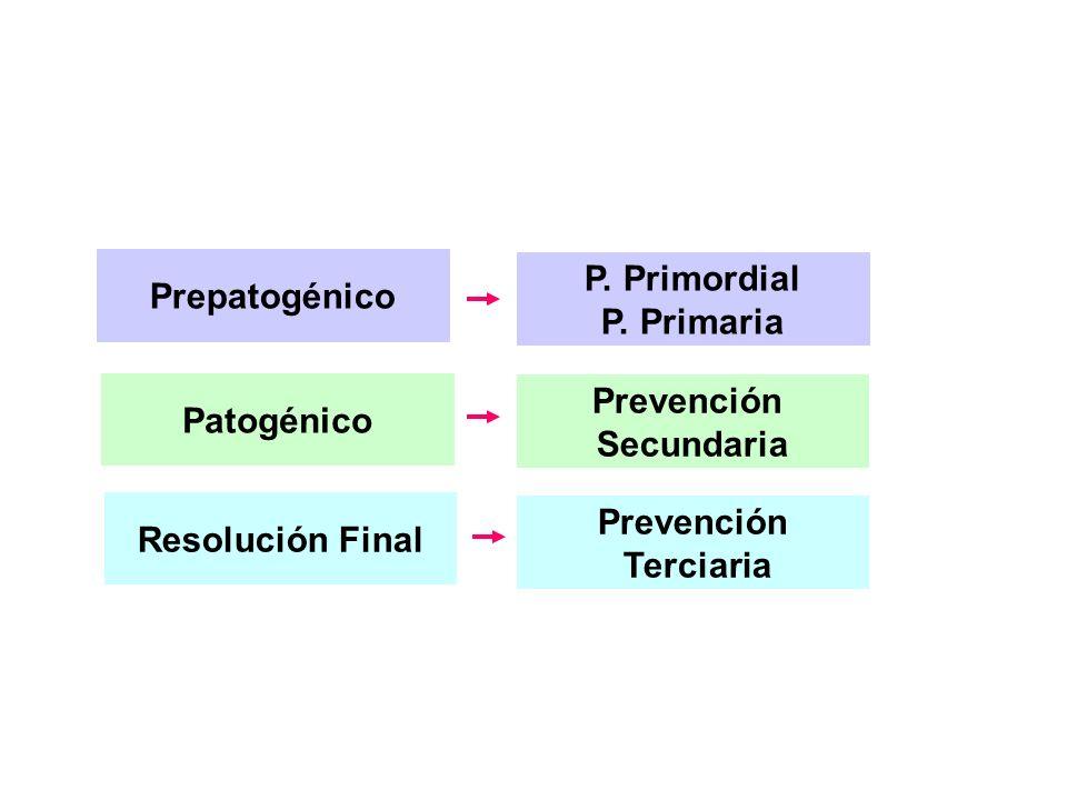 P. Primordial P. Primaria Prevención Secundaria