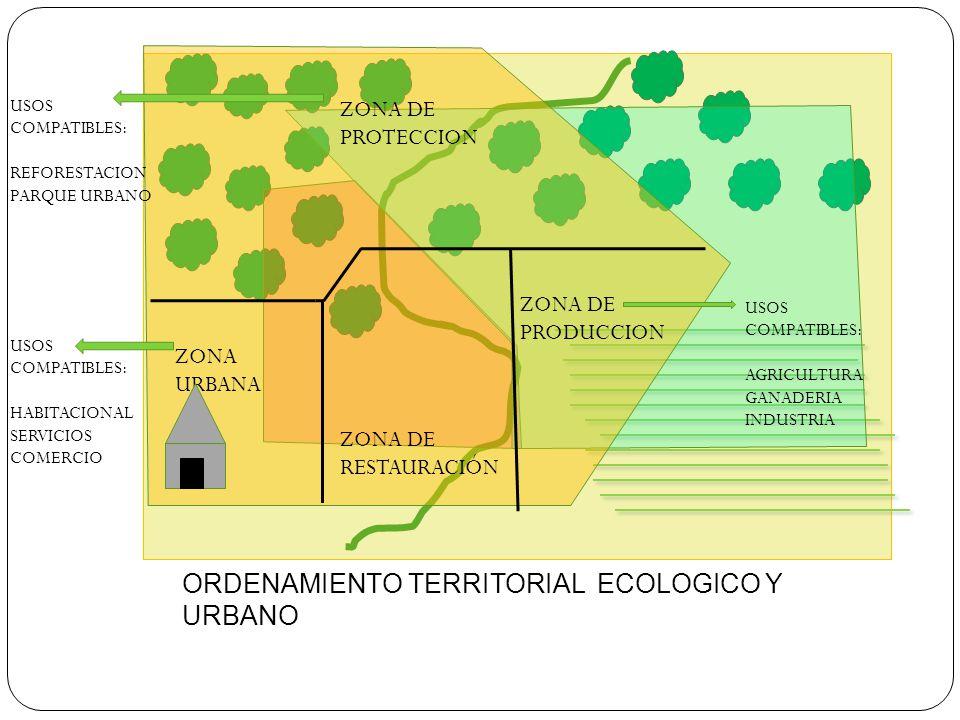 ORDENAMIENTO TERRITORIAL ECOLOGICO Y URBANO