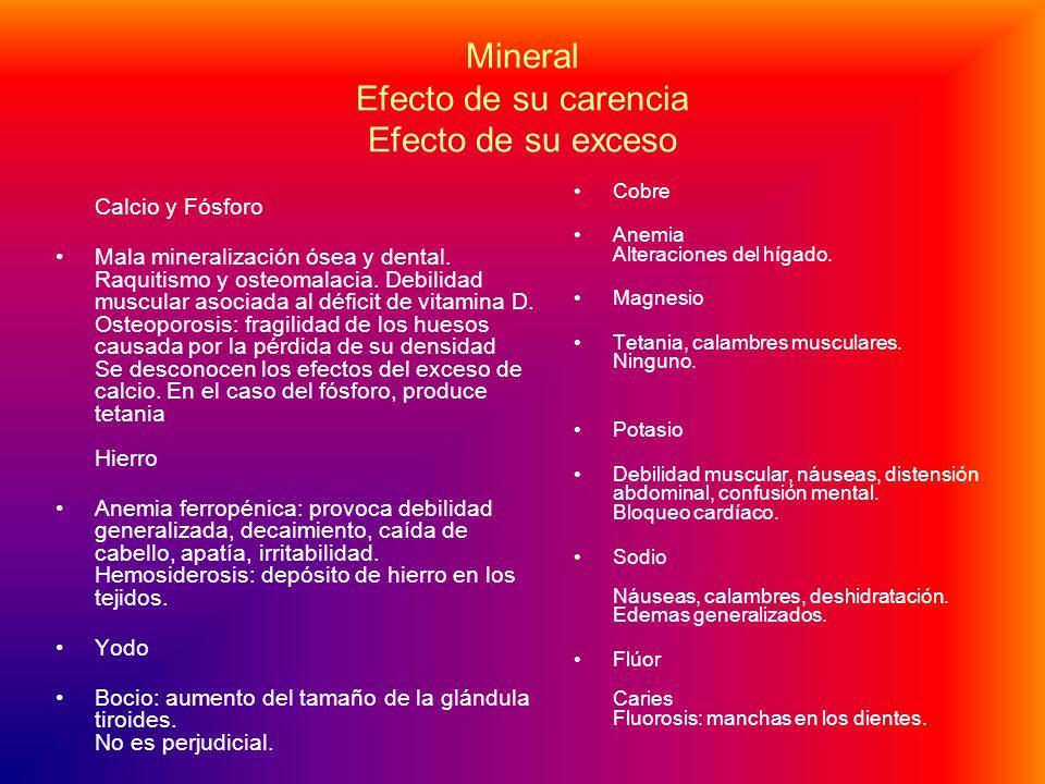 Mineral Efecto de su carencia Efecto de su exceso