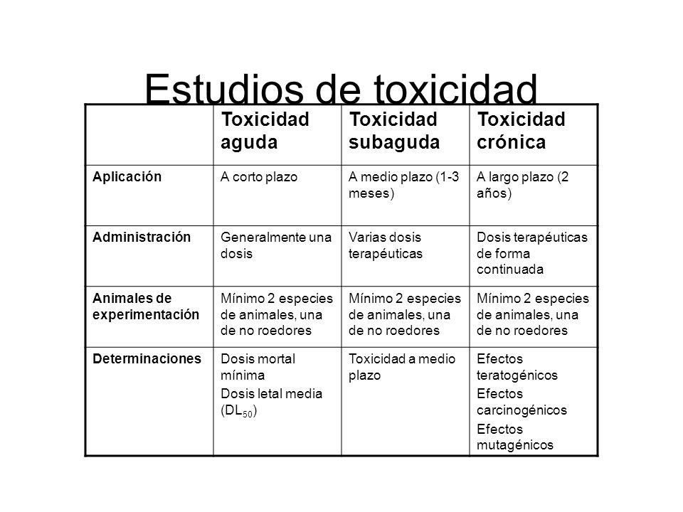 Estudios de toxicidad Toxicidad aguda Toxicidad subaguda
