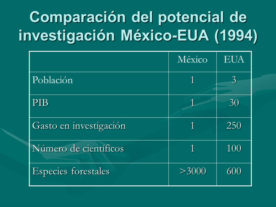 Comparación del potencial de investigación México-EUA (1994)