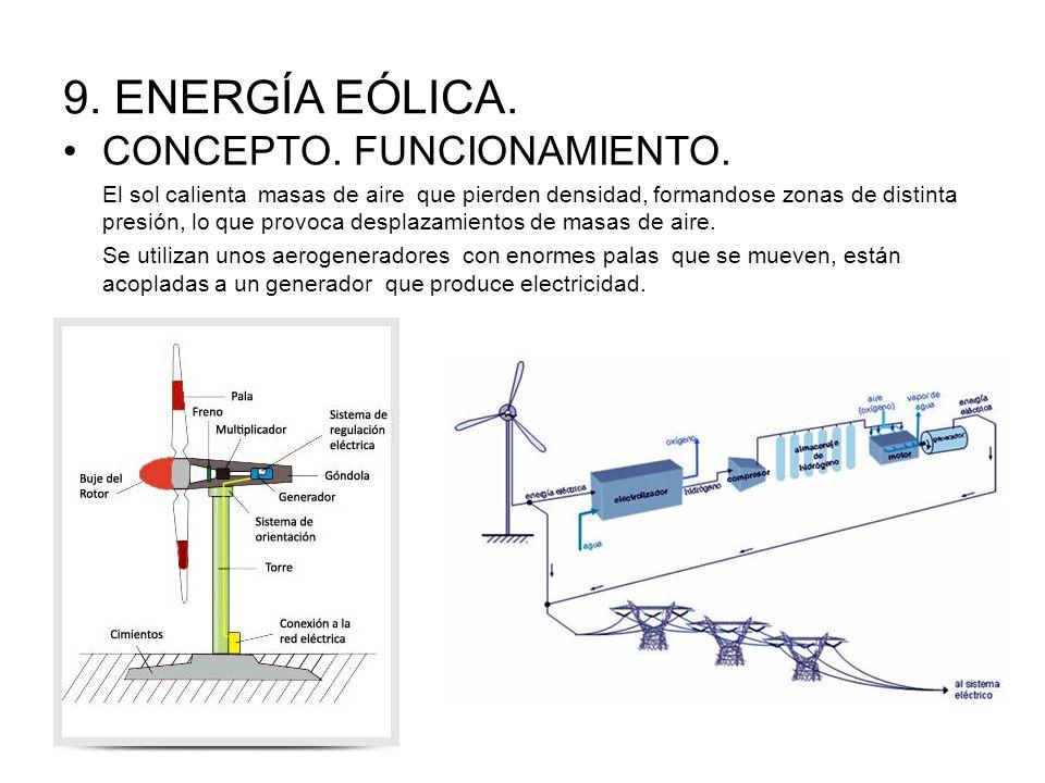 9. ENERGÍA EÓLICA. CONCEPTO. FUNCIONAMIENTO.