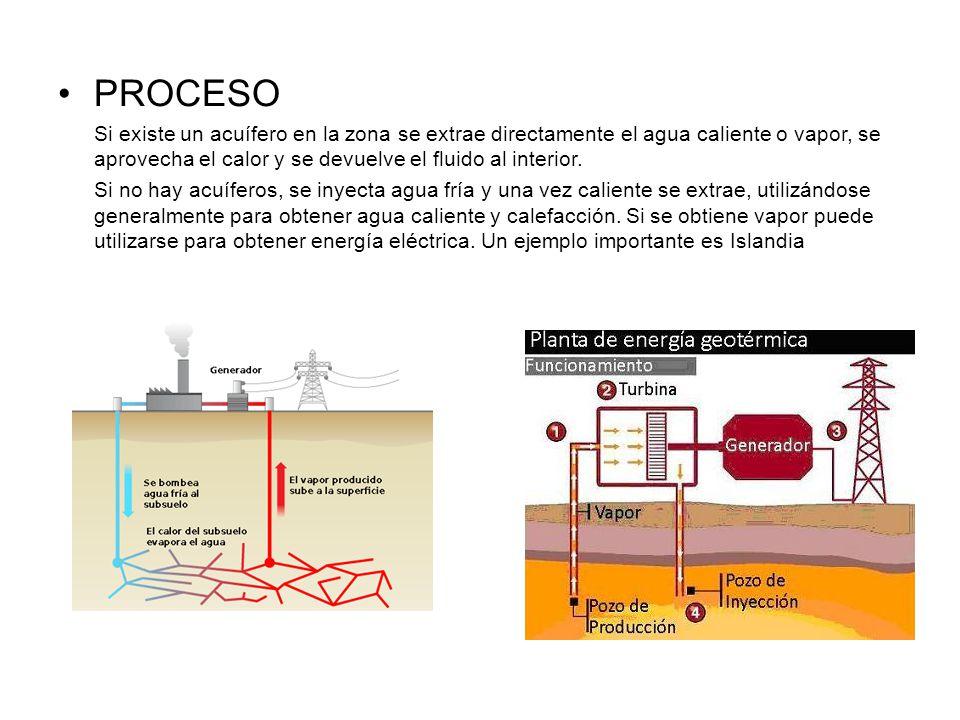 PROCESO Si existe un acuífero en la zona se extrae directamente el agua caliente o vapor, se aprovecha el calor y se devuelve el fluido al interior.
