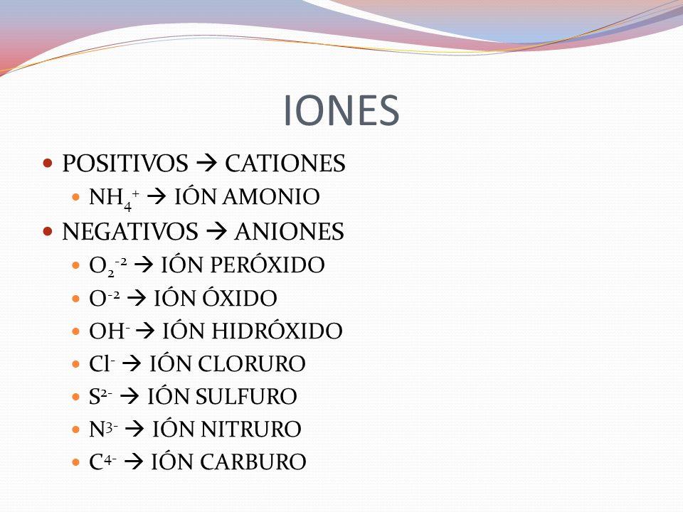 IONES POSITIVOS  CATIONES NEGATIVOS  ANIONES NH4+  IÓN AMONIO