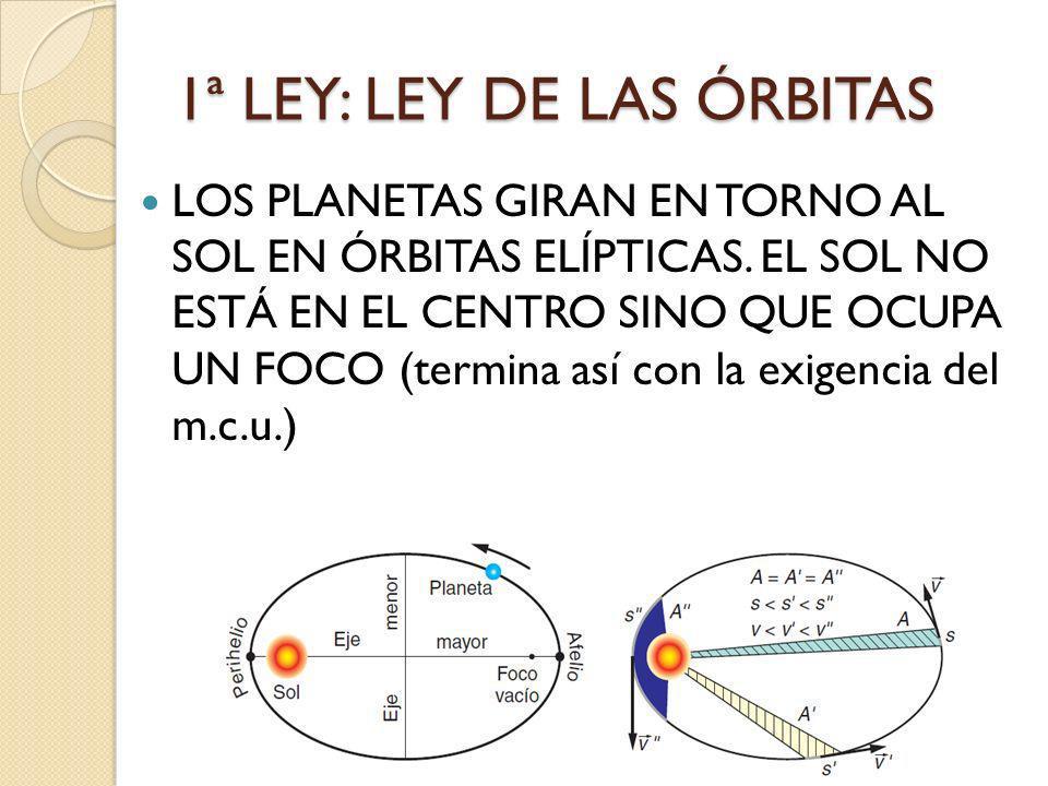 1ª LEY: LEY DE LAS ÓRBITAS