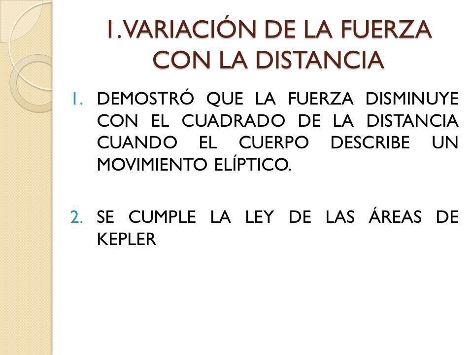 1. VARIACIÓN DE LA FUERZA CON LA DISTANCIA