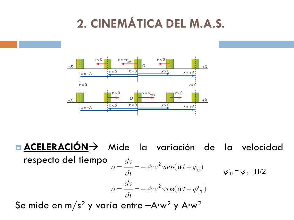 2. CINEMÁTICA DEL M.A.S. ACELERACIÓN Mide la variación de la velocidad respecto del tiempo. Se mide en m/s2 y varía entre –A·w2 y A·w2.