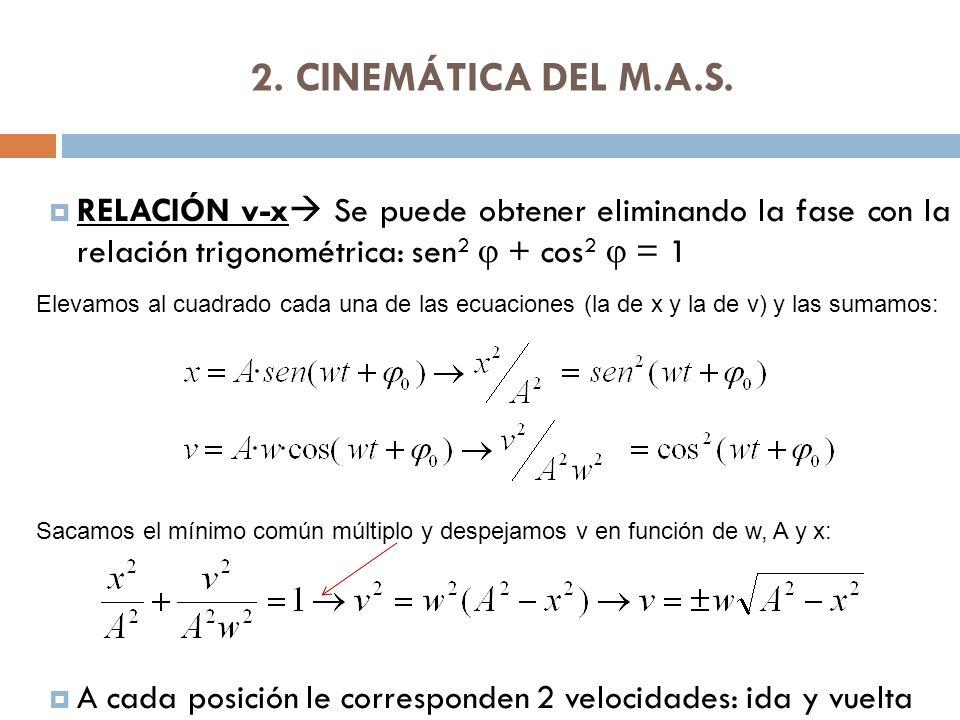 2. CINEMÁTICA DEL M.A.S. RELACIÓN v-x Se puede obtener eliminando la fase con la relación trigonométrica: sen2 j + cos2 j = 1.