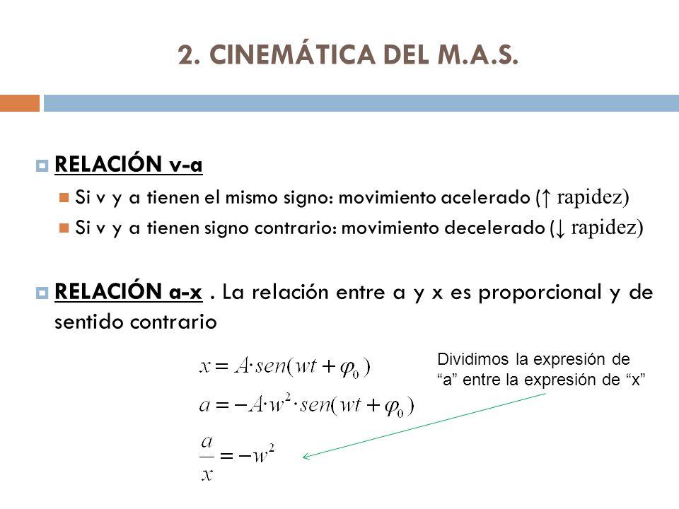 2. CINEMÁTICA DEL M.A.S. RELACIÓN v-a