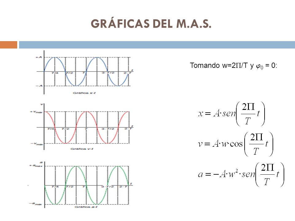 GRÁFICAS DEL M.A.S. Tomando w=2P/T y j0 = 0: